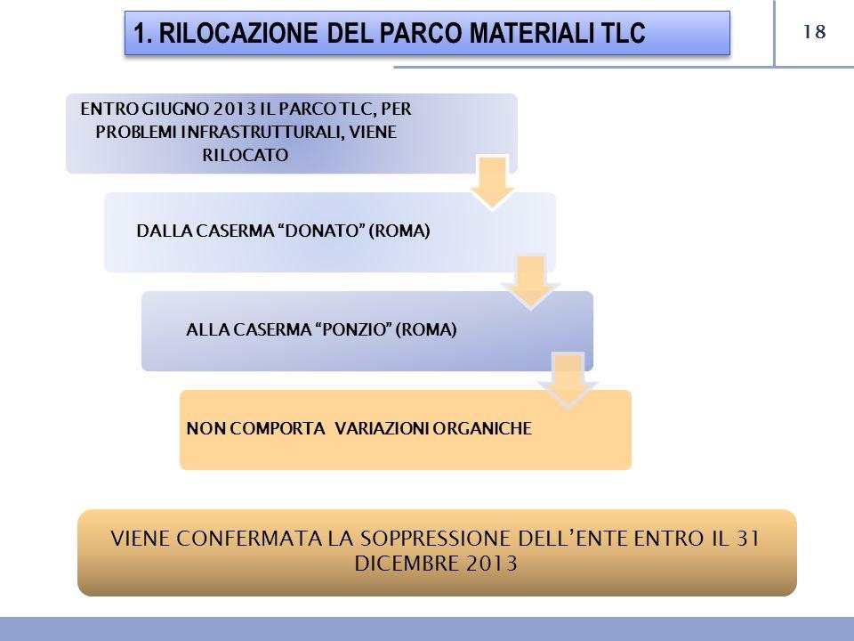 1. RILOCAZIONE DEL PARCO MATERIALI TLC