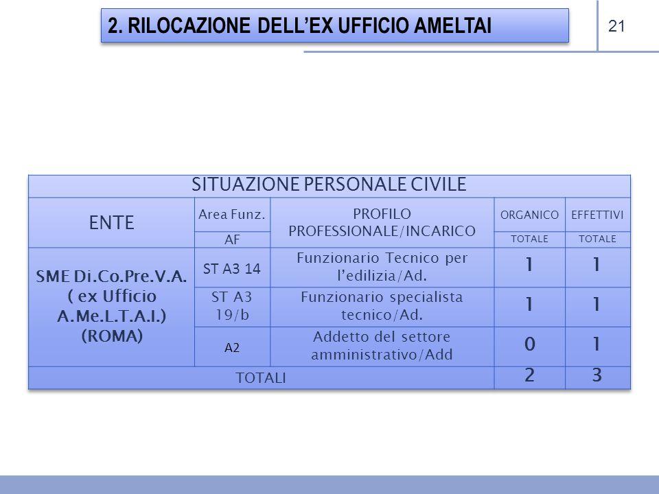 2. RILOCAZIONE DELL'EX UFFICIO AMELTAI