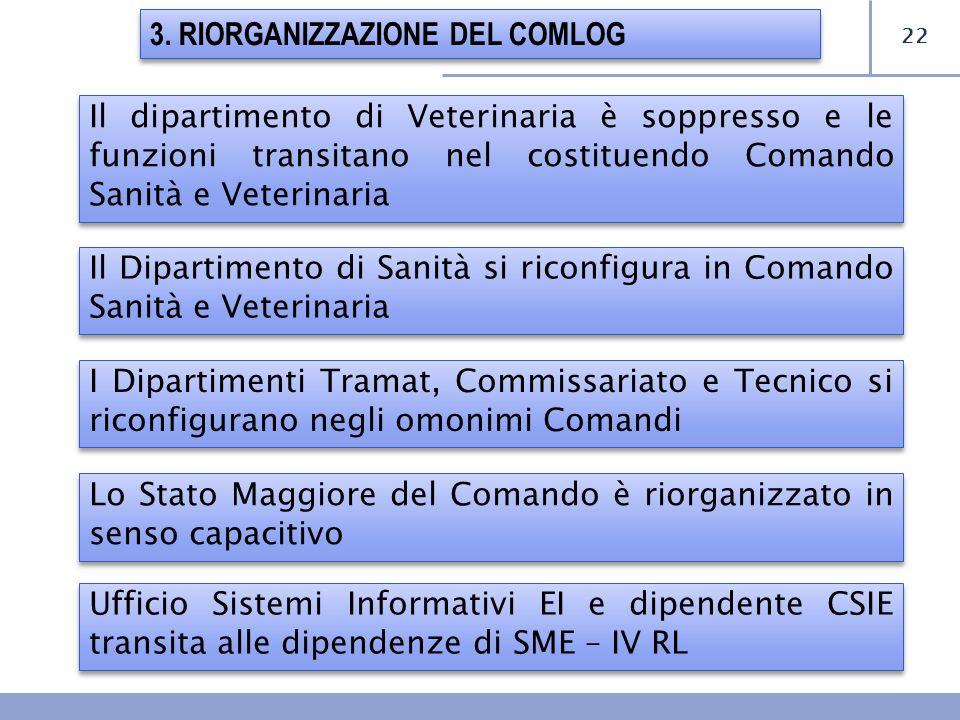 3. RIORGANIZZAZIONE DEL COMLOG