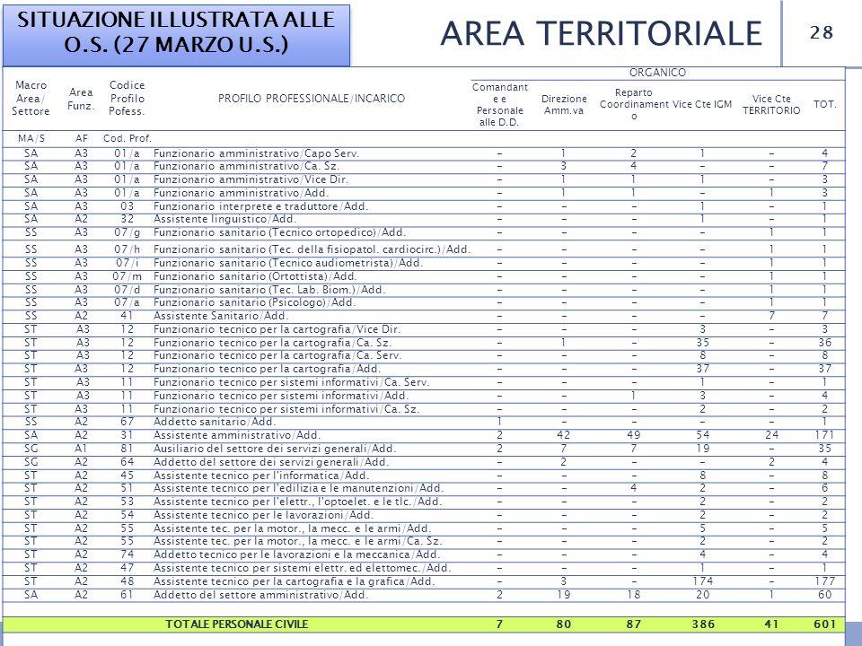 AREA TERRITORIALE SITUAZIONE ILLUSTRATA ALLE O.S. (27 MARZO U.S.)