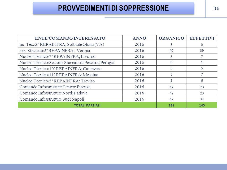 PROVVEDIMENTI DI SOPPRESSIONE ENTE/COMANDO INTERESSATO