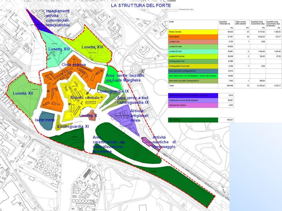 LA STRUTTURA DEL FORTE Insediamenti attività commerciali-interscambio