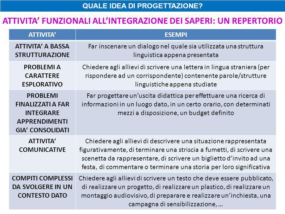 ATTIVITA' FUNZIONALI ALL'INTEGRAZIONE DEI SAPERI: UN REPERTORIO