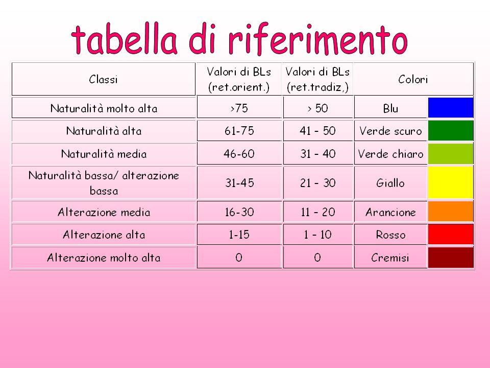 tabella di riferimento
