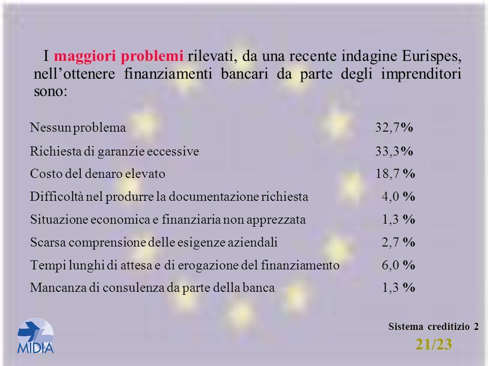 I maggiori problemi rilevati, da una recente indagine Eurispes, nell'ottenere finanziamenti bancari da parte degli imprenditori sono: