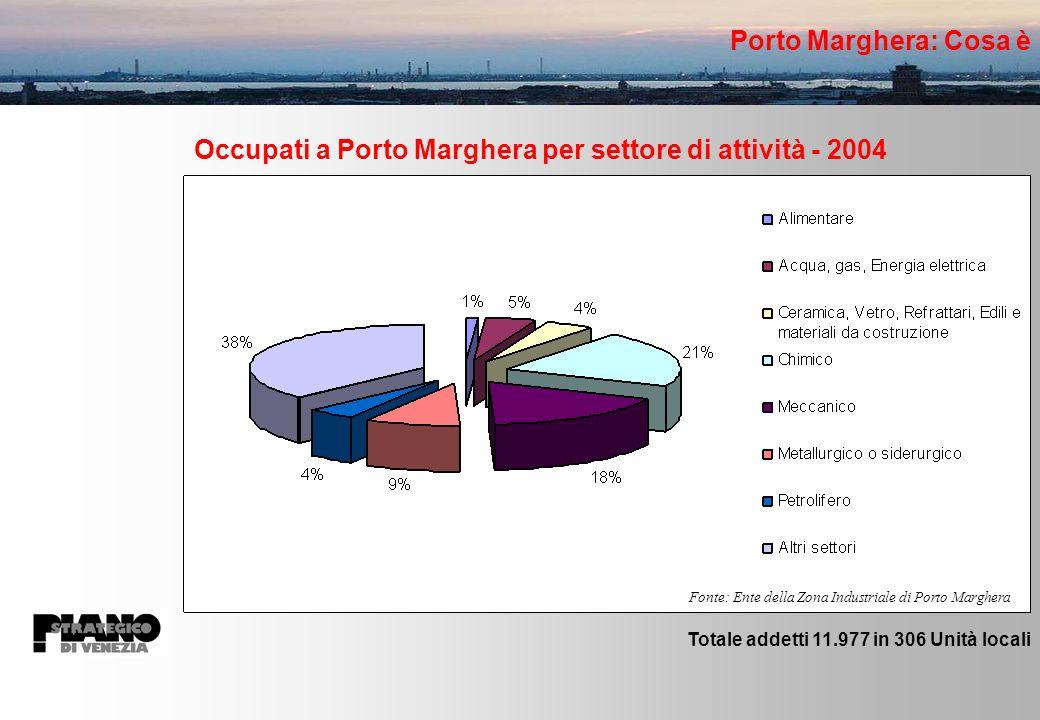 Occupati a Porto Marghera per settore di attività - 2004