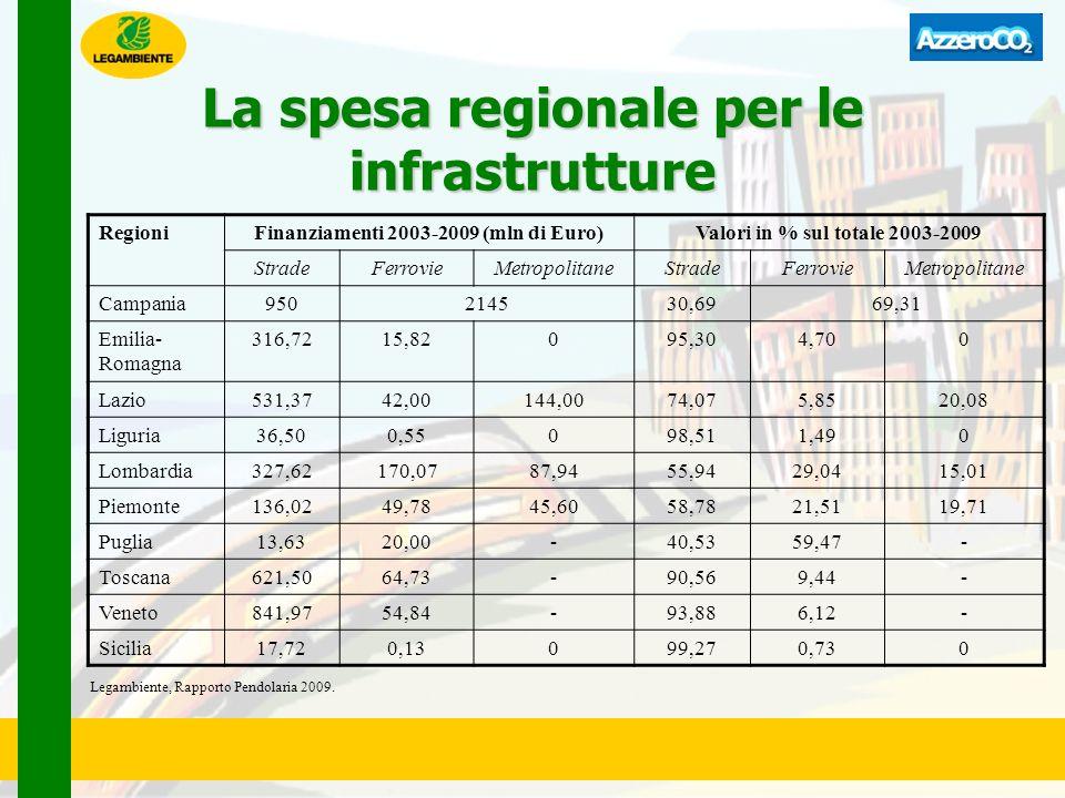 La spesa regionale per le infrastrutture