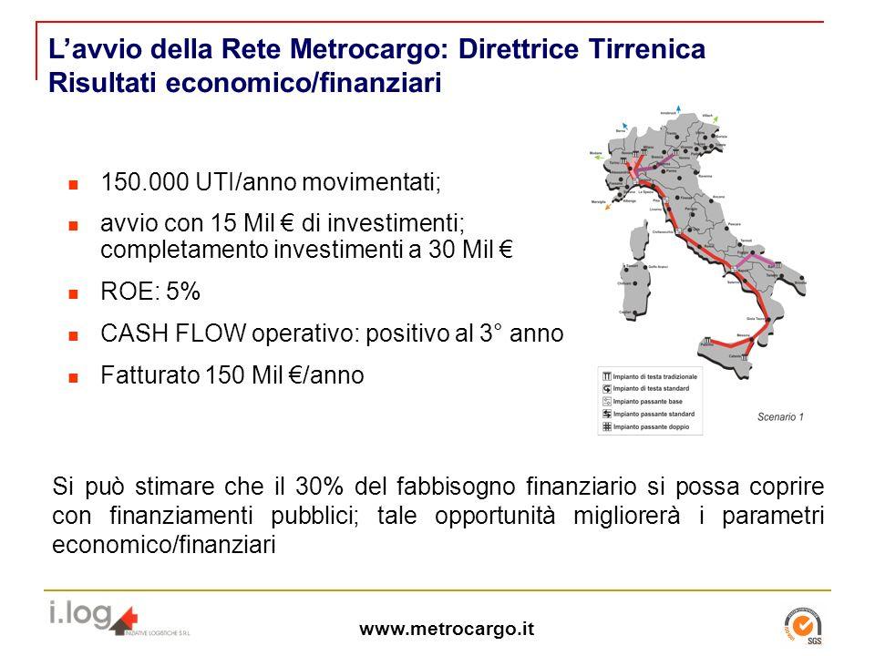 L'avvio della Rete Metrocargo: Direttrice Tirrenica Risultati economico/finanziari