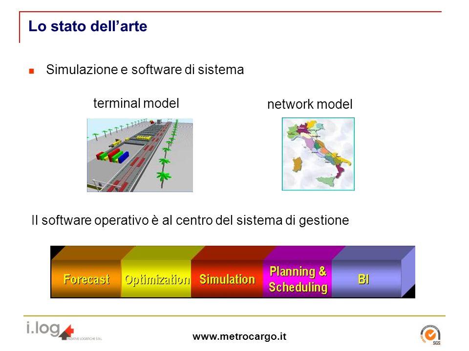 Lo stato dell'arte Simulazione e software di sistema terminal model