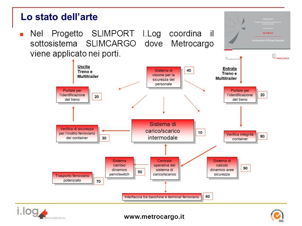 Lo stato dell'arte Nel Progetto SLIMPORT I.Log coordina il sottosistema SLIMCARGO dove Metrocargo viene applicato nei porti.
