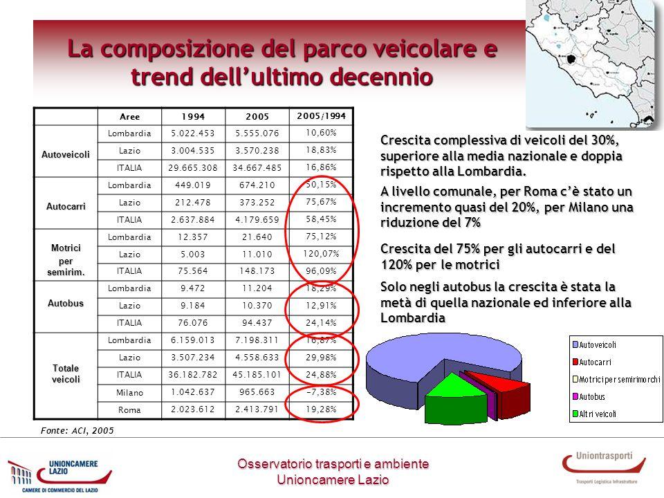 La composizione del parco veicolare e trend dell'ultimo decennio