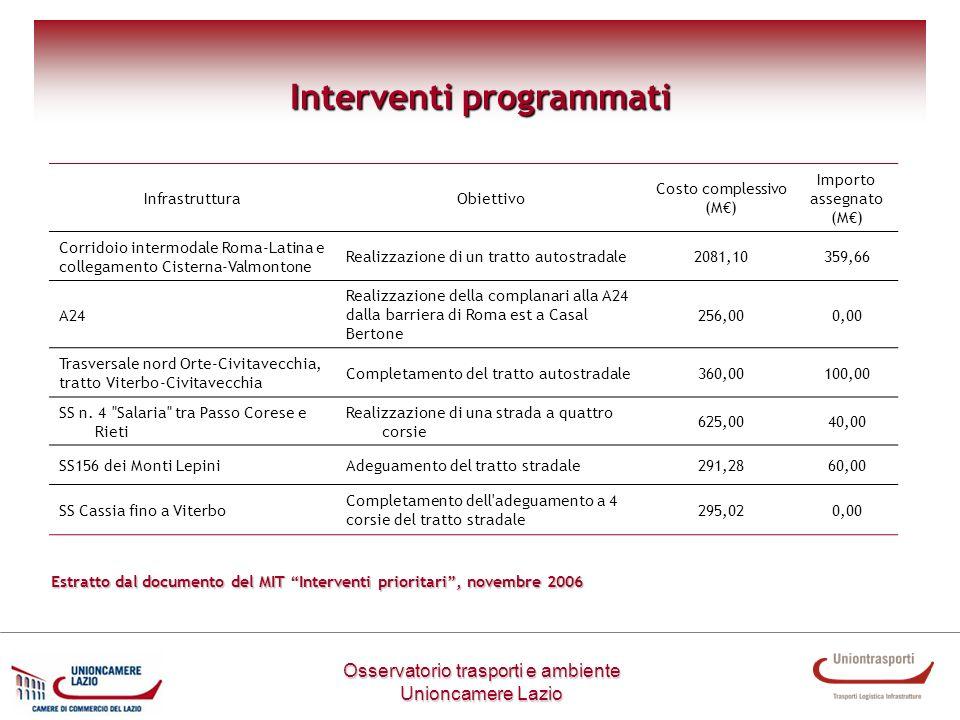 Interventi programmati