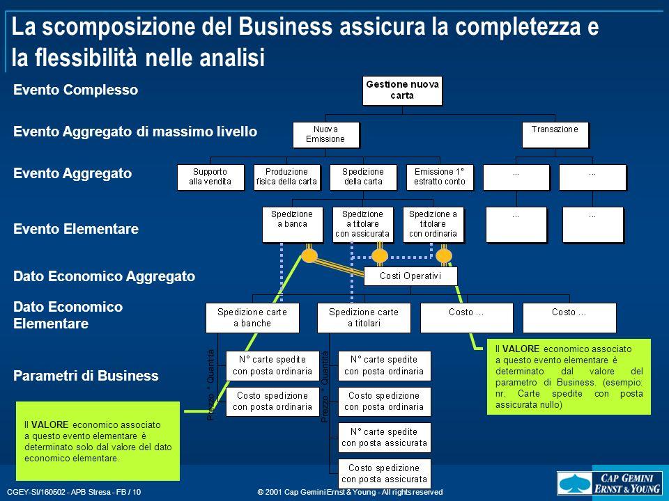 La scomposizione del Business assicura la completezza e