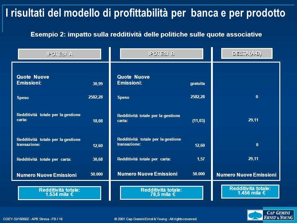 I risultati del modello di profittabilità per banca e per prodotto