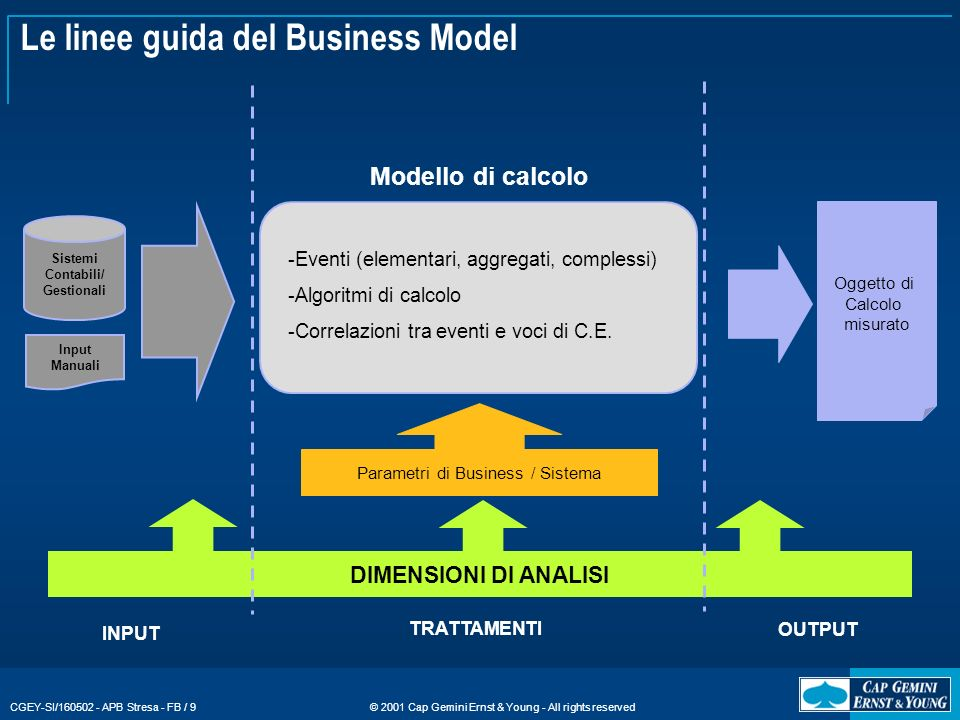 Le linee guida del Business Model