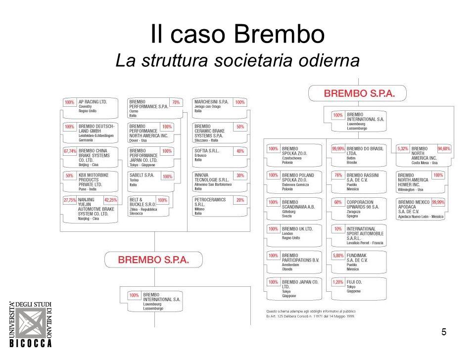Il caso Brembo La struttura societaria odierna