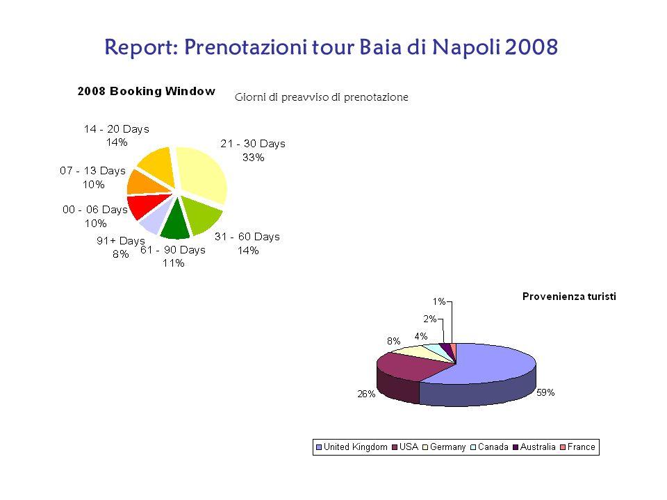Report: Prenotazioni tour Baia di Napoli 2008