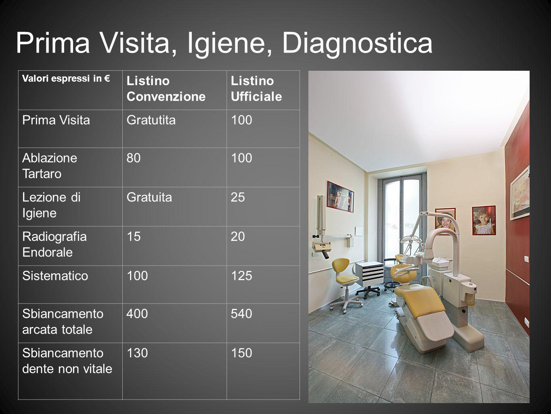 Prima Visita, Igiene, Diagnostica