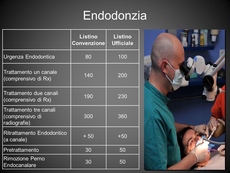 Endodonzia Listino Convenzione Listino Ufficiale Urgenza Endodontica
