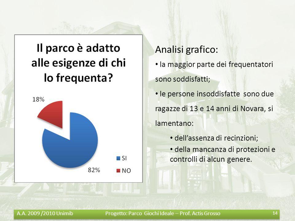 Analisi grafico: la maggior parte dei frequentatori sono soddisfatti;