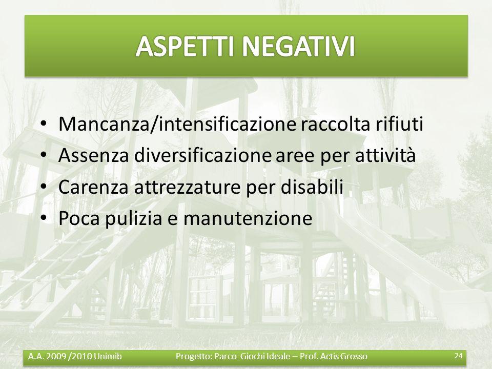 ASPETTI NEGATIVI Mancanza/intensificazione raccolta rifiuti