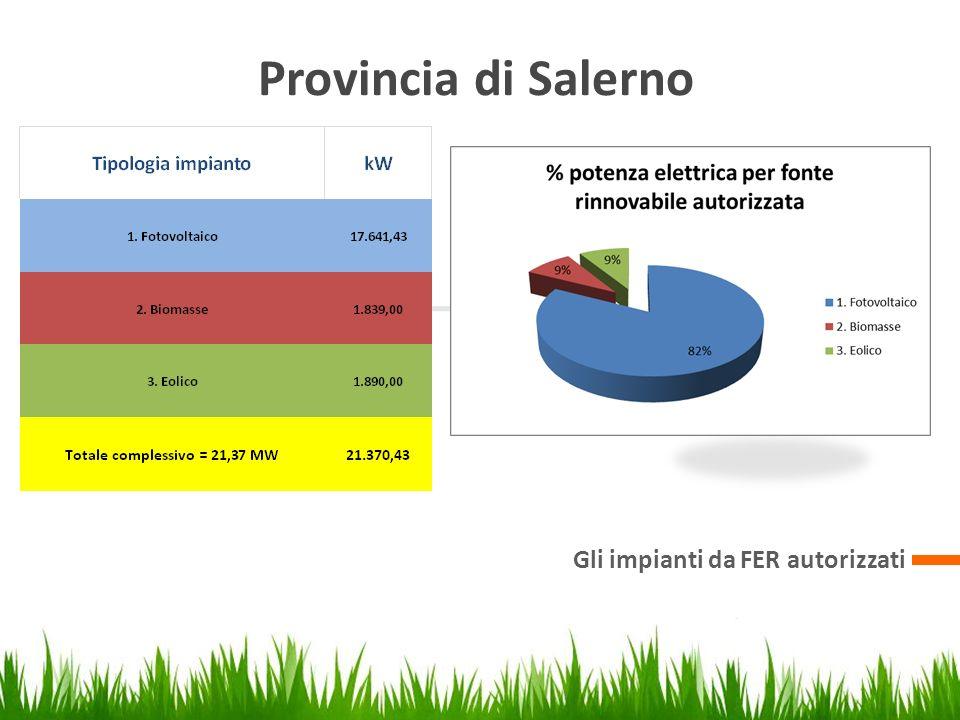 1 3 Provincia di Salerno Eseguire la presentazione Creare la