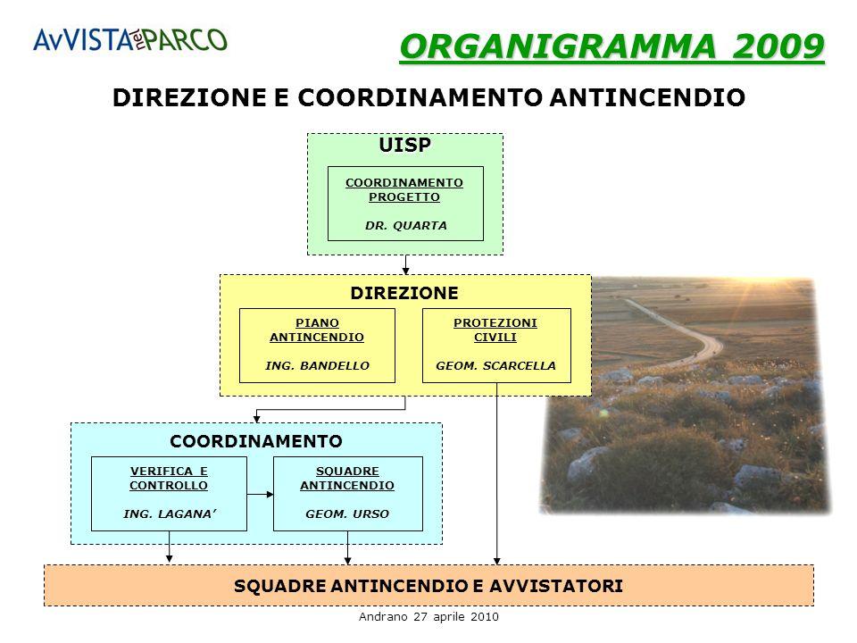 ORGANIGRAMMA 2009 DIREZIONE E COORDINAMENTO ANTINCENDIO UISP DIREZIONE
