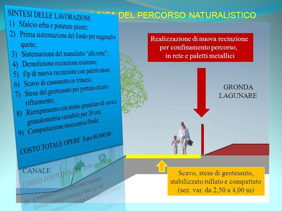 SEZIONE TIPOLOGICA DEL PERCORSO NATURALISTICO