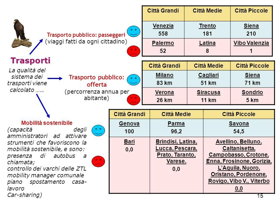 Trasporti Trasporto pubblico: offerta Città Grandi Città Medie
