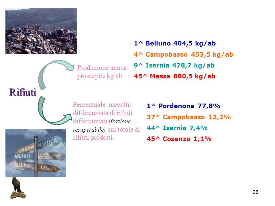 Rifiuti Produzione annua pro-capite kg/ab
