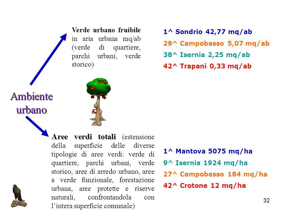 Verde urbano fruibile in aria urbana mq/ab (verde di quartiere, parchi urbani, verde storico)