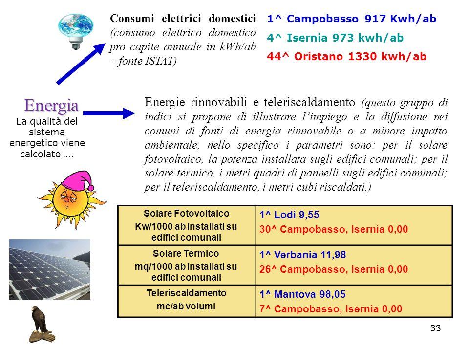 Consumi elettrici domestici (consumo elettrico domestico pro capite annuale in kWh/ab – fonte ISTAT)