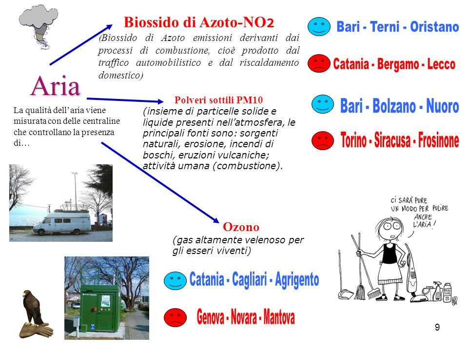 Aria Biossido di Azoto-NO2 Ozono Bari - Terni - Oristano