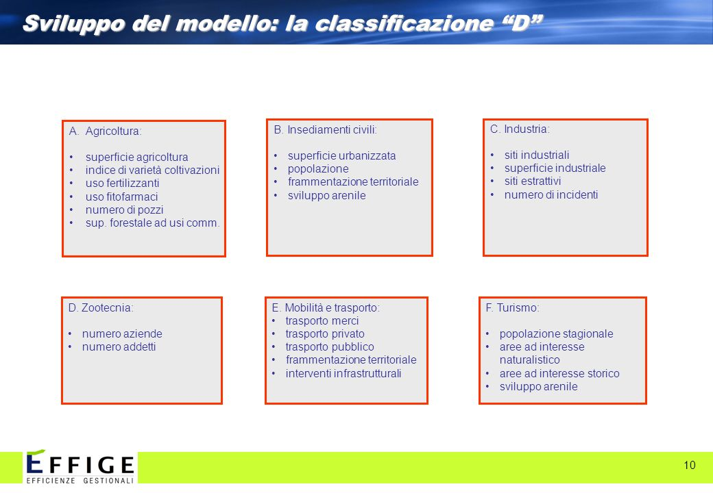 Sviluppo del modello: la classificazione D