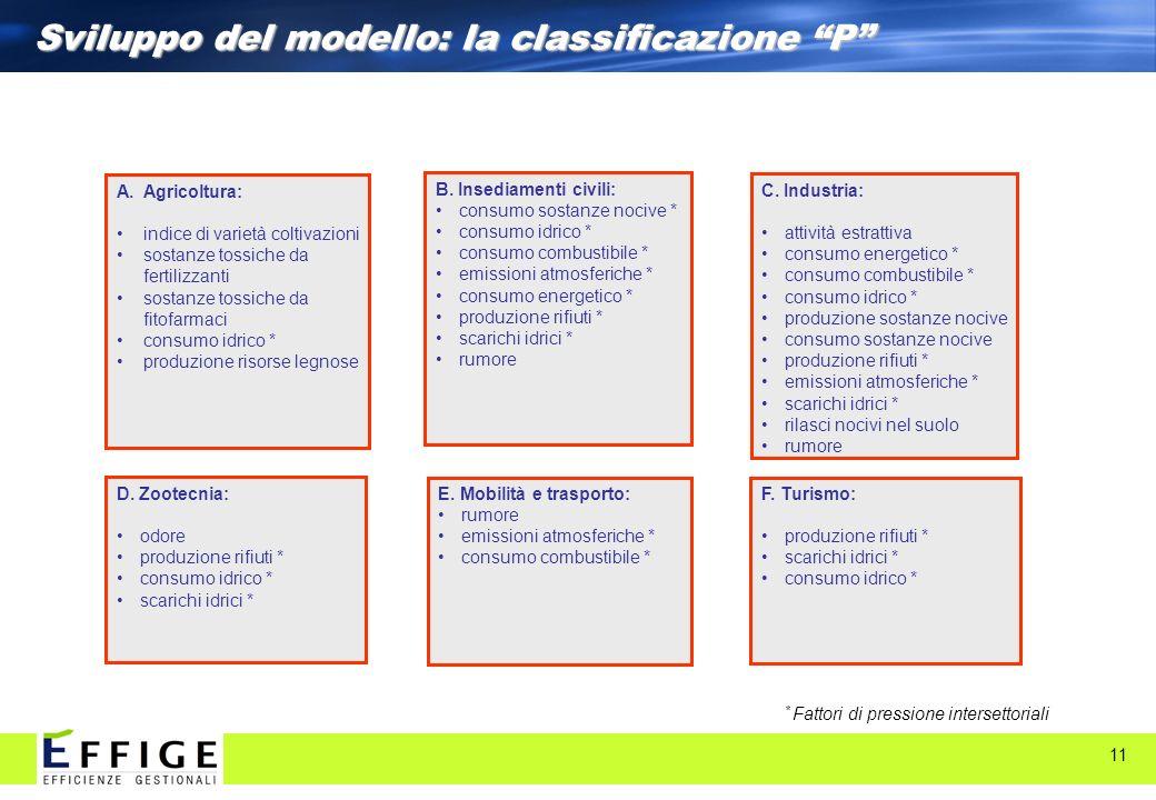 Sviluppo del modello: la classificazione P