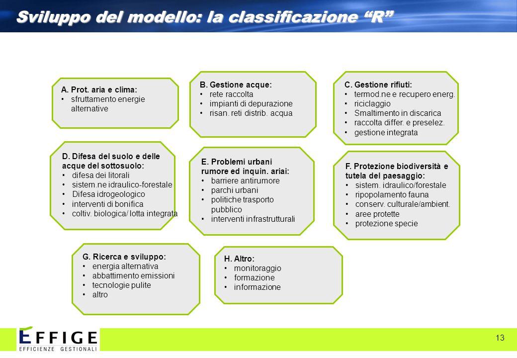 Sviluppo del modello: la classificazione R