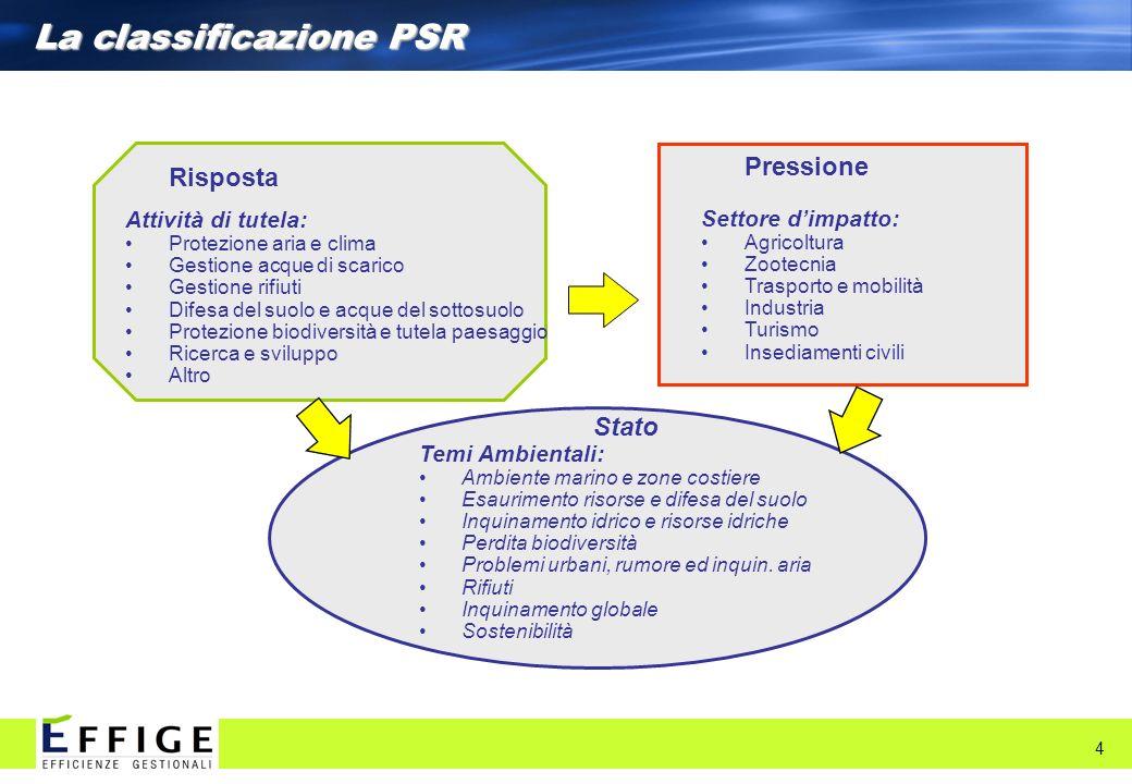 La classificazione PSR