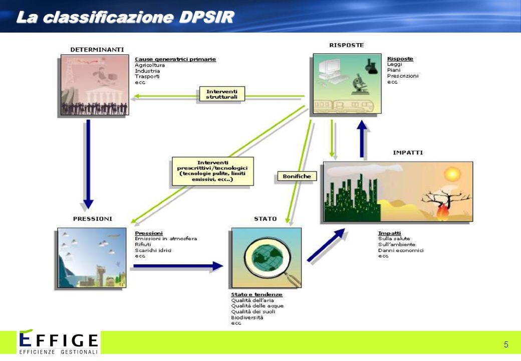 La classificazione DPSIR