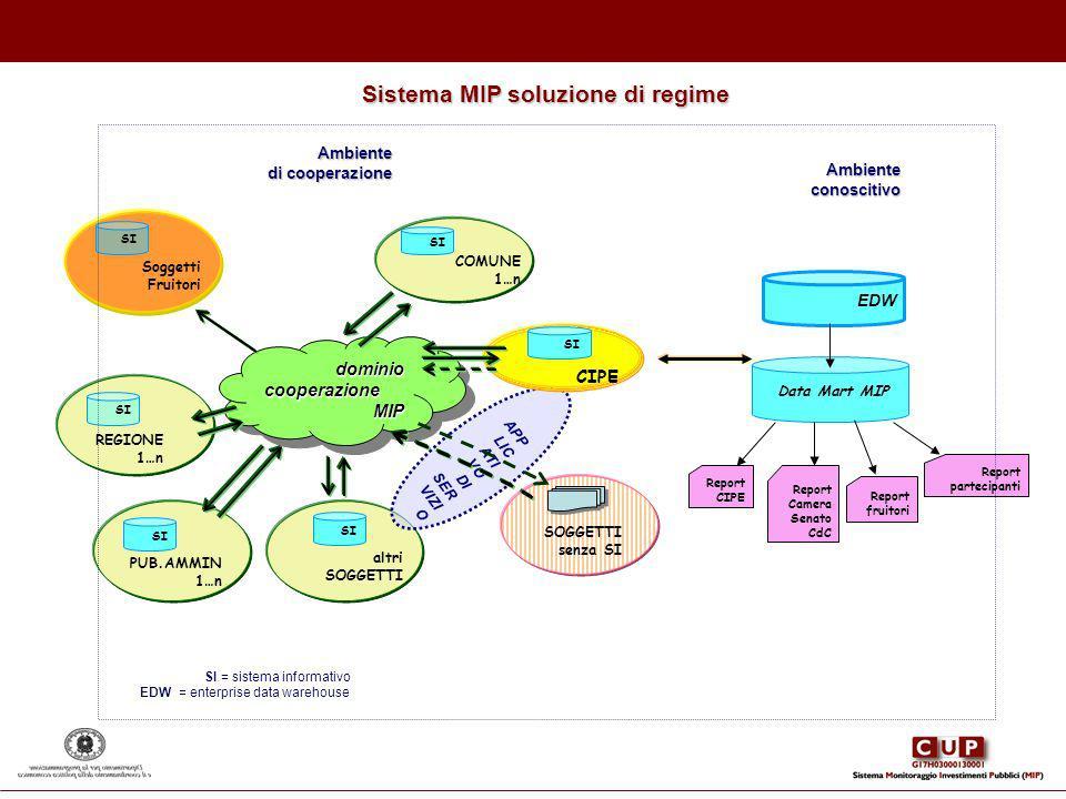 Sistema MIP soluzione di regime