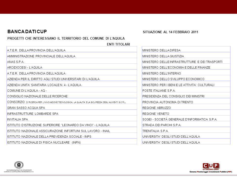 BANCA DATI CUP SITUAZIONE AL 14 FEBBRAIO 2011