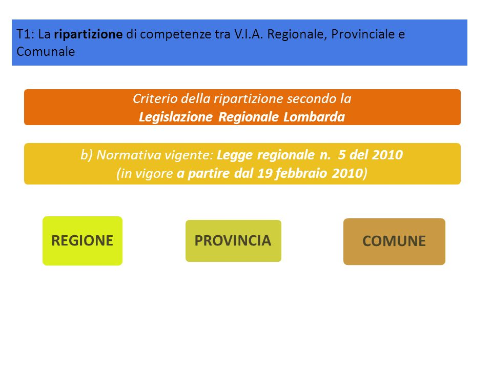 Legislazione Regionale Lombarda
