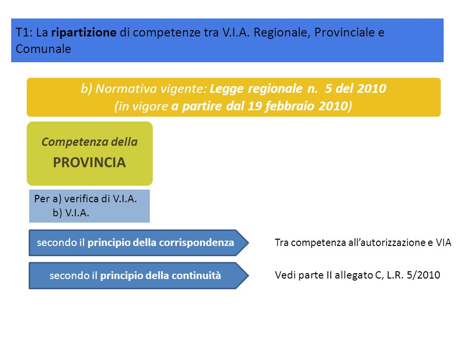 PROVINCIA b) Normativa vigente: Legge regionale n. 5 del 2010