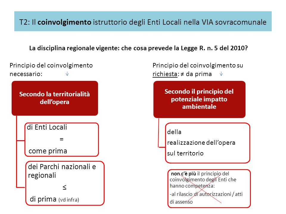 T2: Il coinvolgimento istruttorio degli Enti Locali nella VIA sovracomunale
