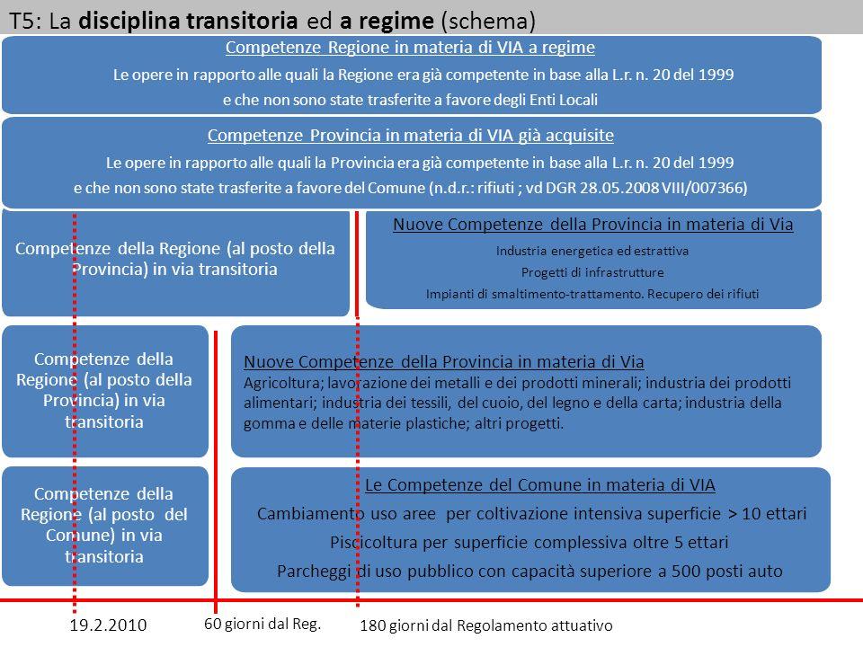 T5: La disciplina transitoria ed a regime (schema)