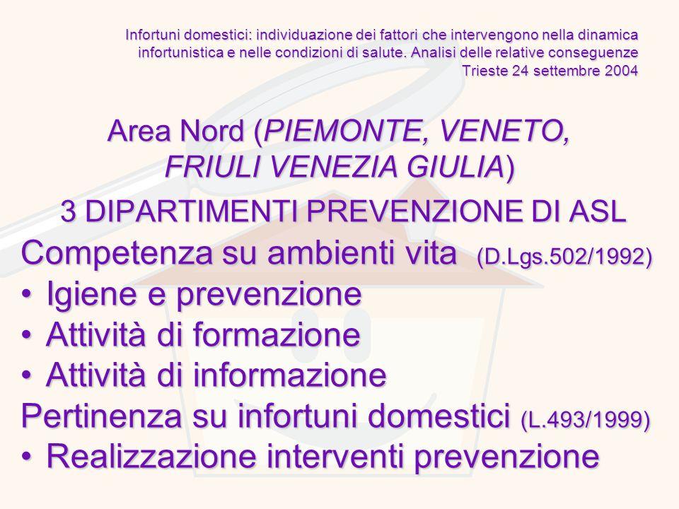 Competenza su ambienti vita (D.Lgs.502/1992) Igiene e prevenzione