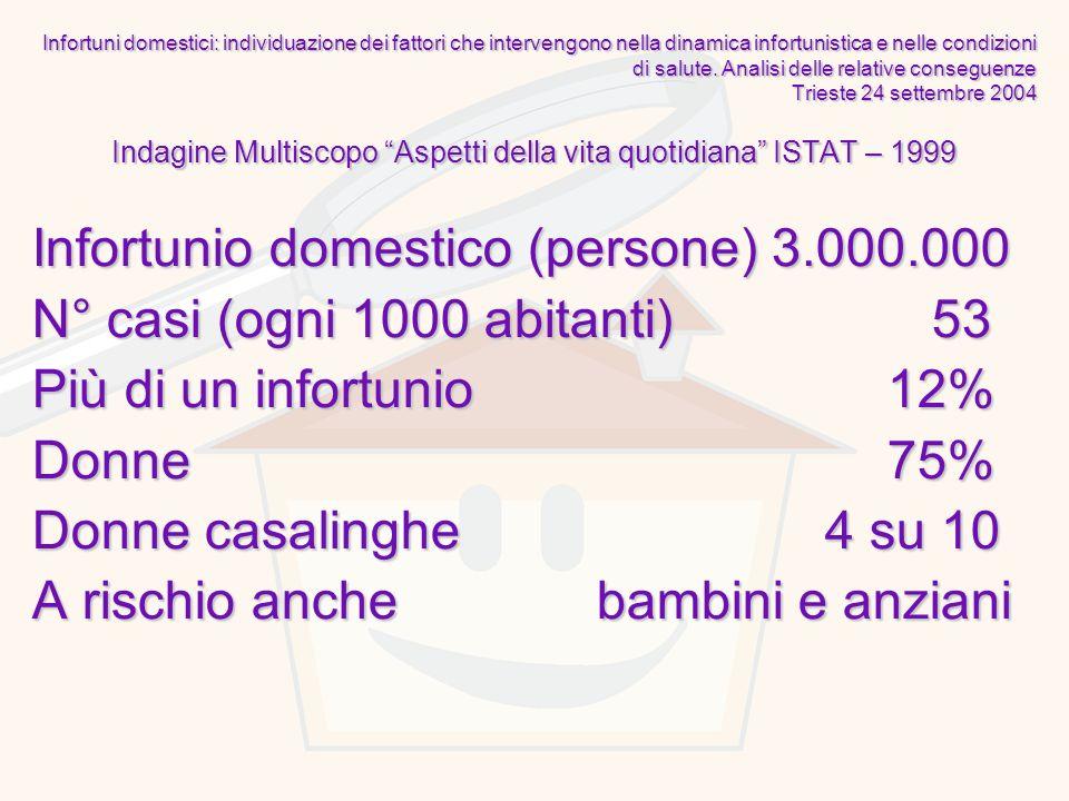 Indagine Multiscopo Aspetti della vita quotidiana ISTAT – 1999