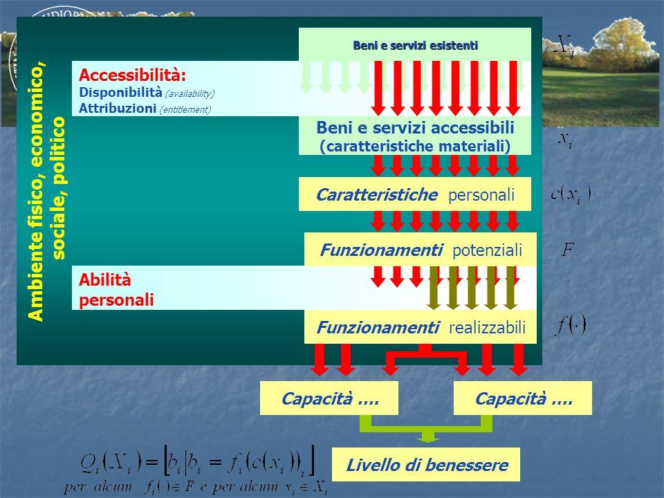 Ambiente fisico, economico, sociale, politico