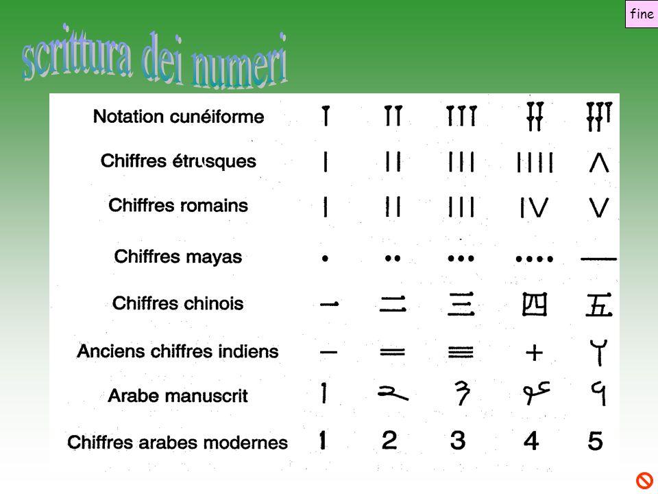 scrittura dei numeri fine