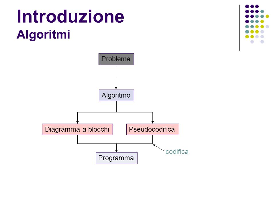 Introduzione Algoritmi