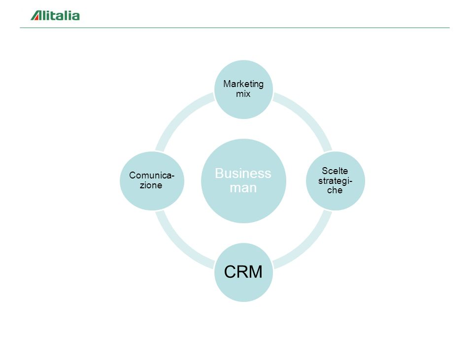 Business man Marketing mix Scelte strategi-che CRM Comunica-zione